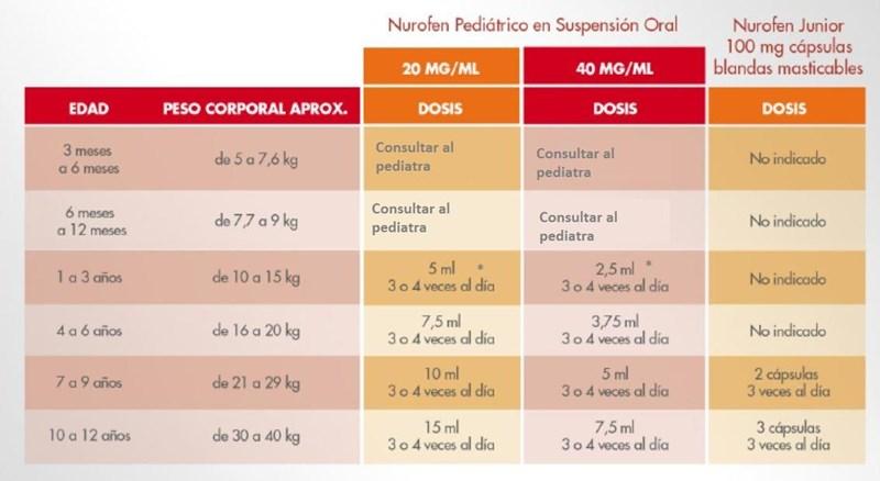 dosis ibuprofeno ninos